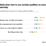 Women more likely than men to see certain qualities as essential for political leadership