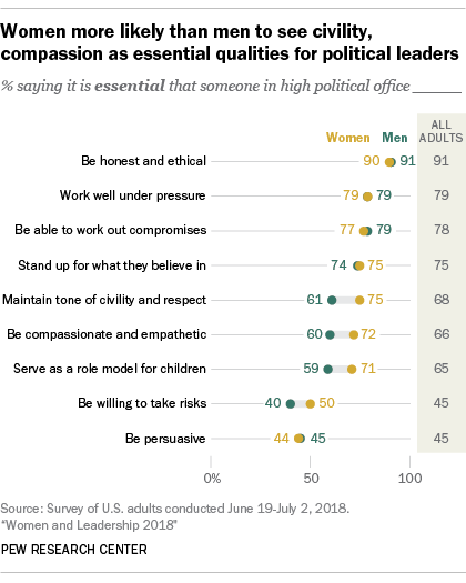 Women more likely than men to see civility, compassion as essential qualities for political leaders