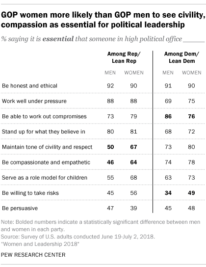 GOP women more likely than GOP men to see civility, compassion as essential for political leadership
