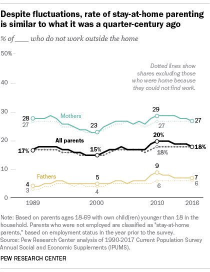 Despite fluctuations, rate of state-at-home parenting is similar to what it was a quarter-century ago
