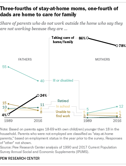 Three-fourths of stay-at-home moms, one-fourth of dads are home to care for family