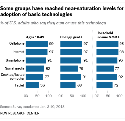 Some groups have reached near-saturation levels for adoption of basic technologies
