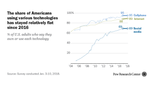 The share of Americans using various technologies has stayed relatively flat since 2016