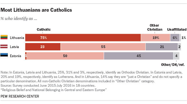 Most Lithuanians are Catholics