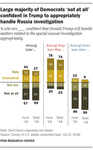 Large majority of Democrats 'not at all' confident in Trump to appropriately handle Russia investigation