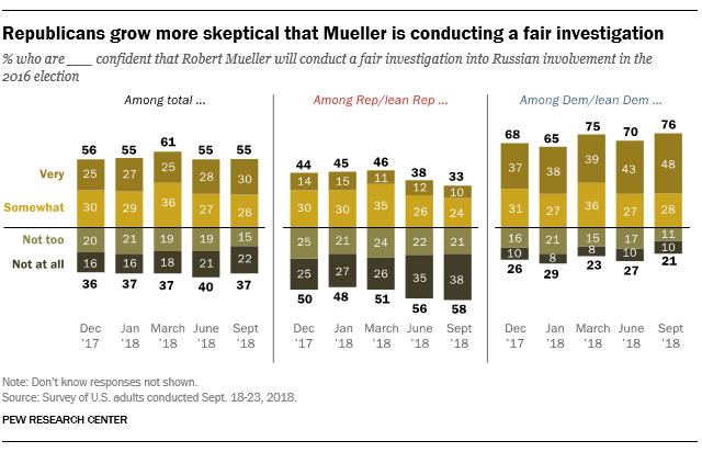 Republicans grow more skeptical that Mueller is conducting a fair investigation