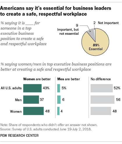 Americans say it's essential for business leaders to create a safe, respectful workplace