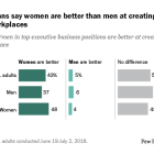 Many Americans say women are better than men at creating safe and respectful workplaces