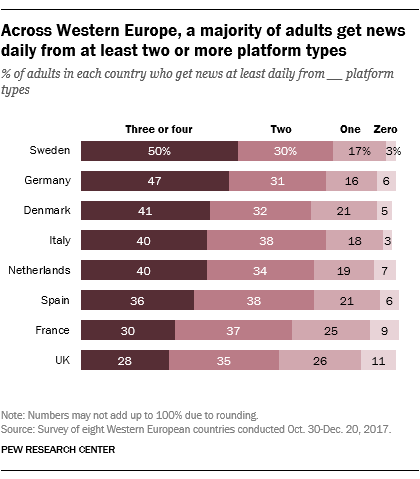 Across Western Europe, a majority of adults get news daily from at least two or more platform types