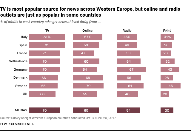 TV is the most popular source for news across Western Europe, but online and radio outlets are just as popular in some countries