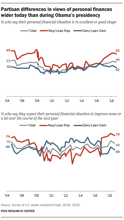 Partisan differences in views of personal finances wider today than during Obama's presidency