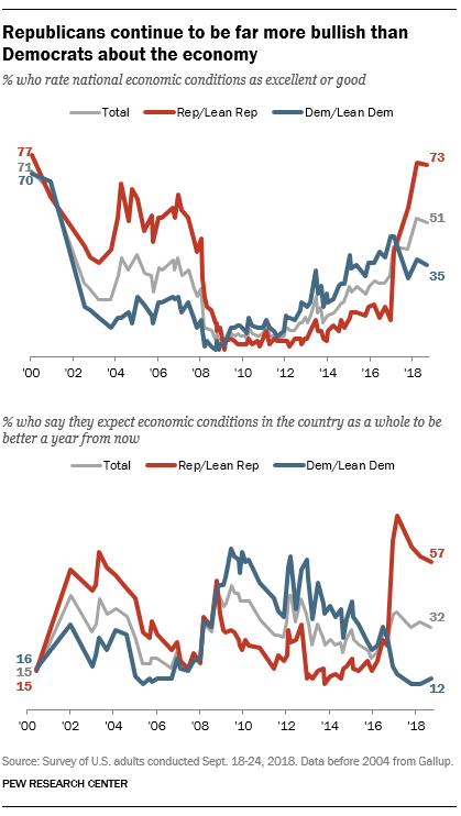 Republicans continue to be far more bullish than Democrats about the economy