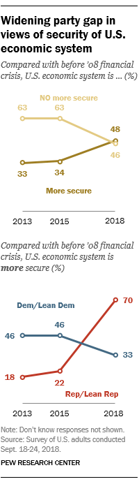 Widening party gap in views of security of U.S. economic system