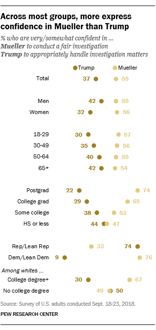 Across most groups, more express confidence in Mueller than Trump