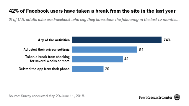 Americans are changing their relationship with Facebook