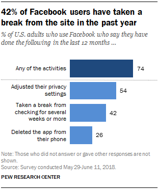 42% of Facebook users have taken a break from the site in the past year