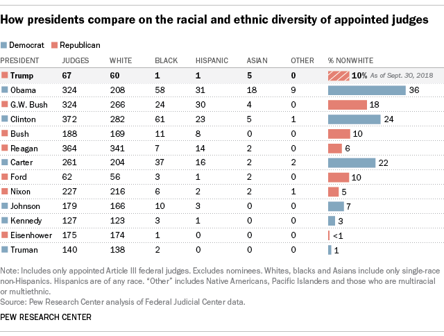 How presidents compare on the racial and ethnic diversity of appointed judges