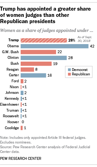 Trump has appointed a greater share of women judges than any other Republican presidents