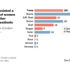 Trump has appointed a greater share of women judges than other Republican presidents