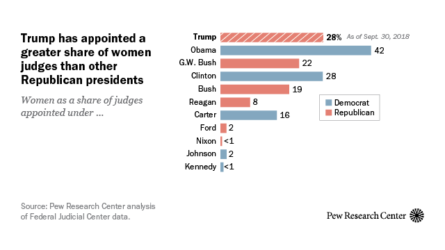 How U S  presidents compare on judicial diversity | Pew