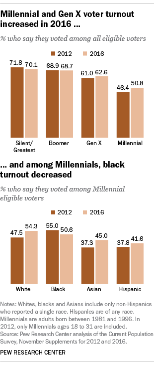 Millennial and Gen X voter turnout increased in 2016