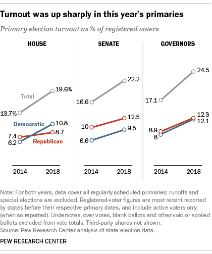 Turnout was up sharply in this year's primaries