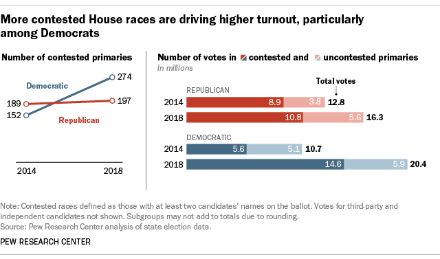 More contested House races are driving higher turnout, particularly among Democrats