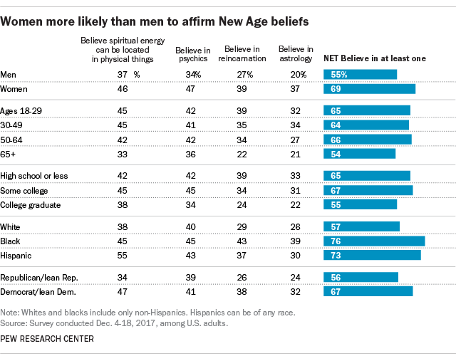 Women more likely than men to affirm New Age beliefs