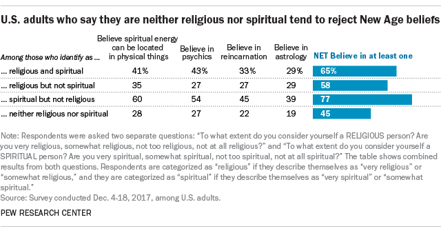 U.S. adults who say they are neither religious nor spiritual tend to reject New Age beliefs