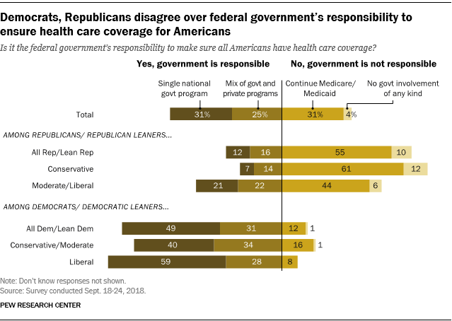Democrats, Republicans disagree over federal government's responsibility to ensure health care coverage for Americans