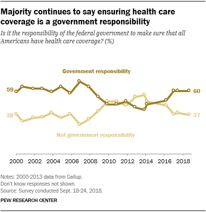 Majority continues to say ensuring health care coverage is a government responsibility