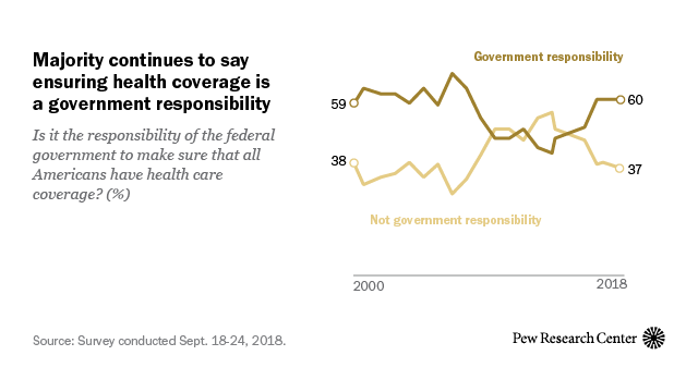 Most continue to say ensuring health care coverage is government's responsibility