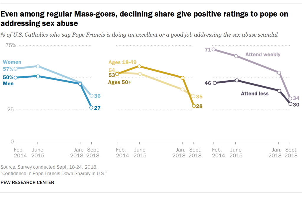 Even among regular Mass-goers declining share give positive ratings to pope on addressing sex abuse