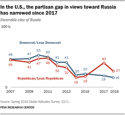 In the U.S., the partisan gap in views toward Russia has narrowed since 2017