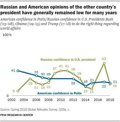 6 графиков того, как россияне и американцы видят друг друга