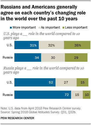 Russians and Americans generally agree on each country's changing role in the world over the past 10 years
