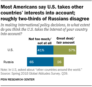 Most Americans say U.S. takes other countries' interests into account; roughly two-thirds of Russians disagree