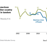 Russian and American views of the other country have declined in tandem since 2017
