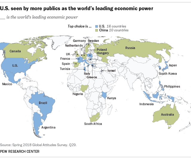 U.S. seen by more publics as the world's leading economic power