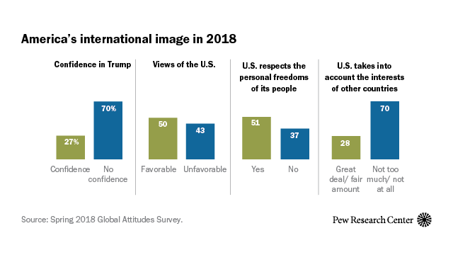 How the world views the US and its president in 9 charts