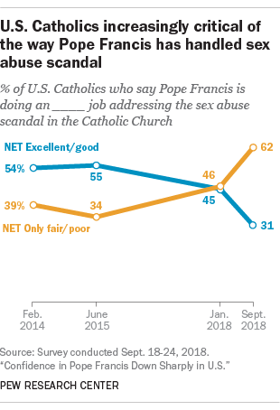 U.S. Catholics increasingly critical of the way Pope Francis has handled sex abuse scandal