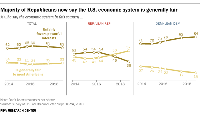 Majority of Republicans now say the U.S. economic system is generally fair