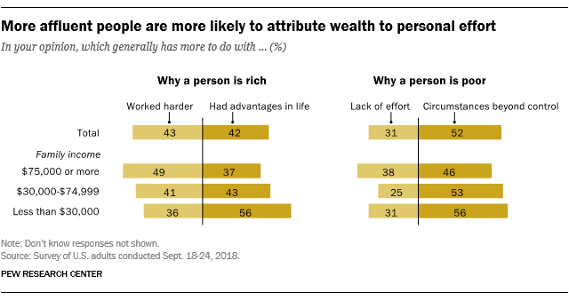 More affluent people are more likely to attribute wealth to personal effort
