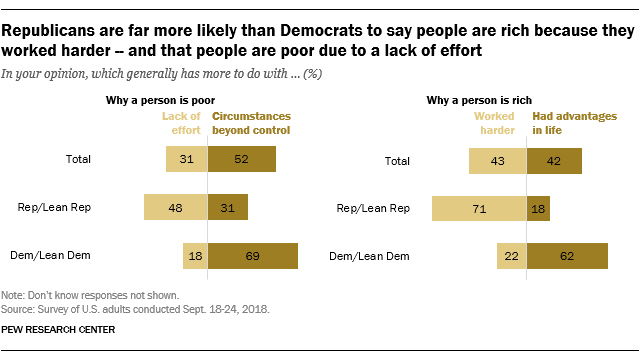 Republicans are far more likely than Democrats to say people are rich because they worked harder - and that people are poor due to a lack of effort