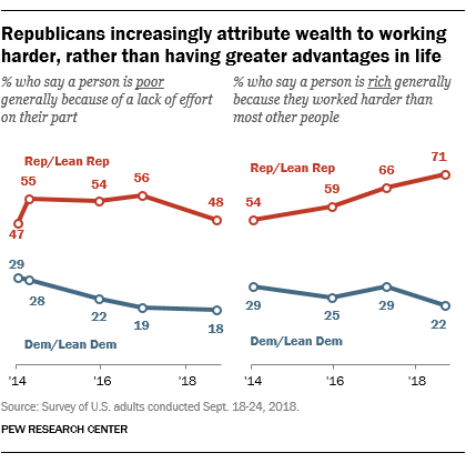 Republicans increasingly attribute wealth to working harder, rather than having greater advantages in life