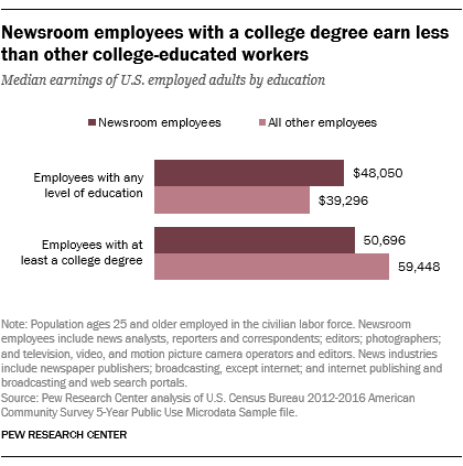 Newsroom employees with a college degree earn less than other college-educated workers