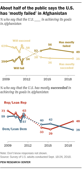 About half of the public says the U.S. has 'mostly failed' in Afghanistan