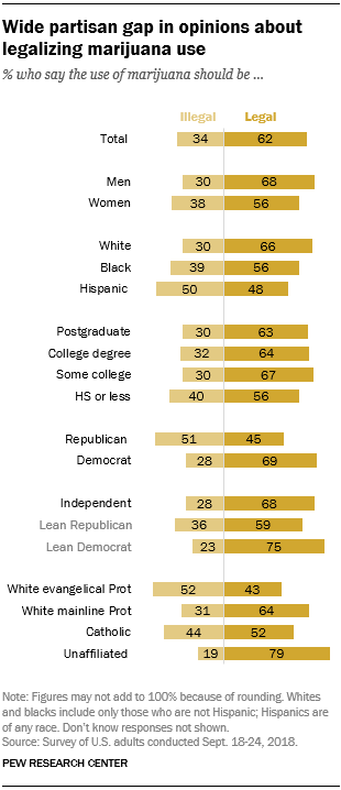 Pew Research graph showing results of marijuana legalization survey along party and religious lines.