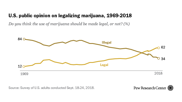 62% of Americans favor legalizing marijuana | Pew Research Center