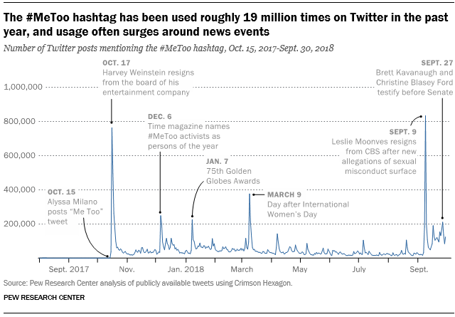 The #MeToo hashtag has been used roughly 19 million times on Twitter in the past year, and usage often surges around news events